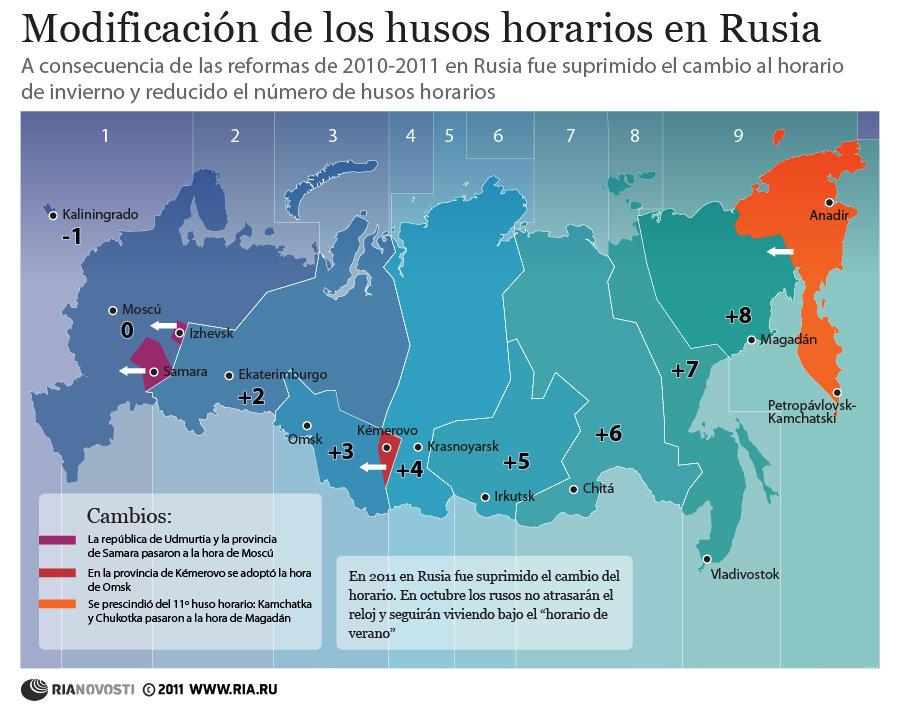 Modificación de los husos horarios en Rusia