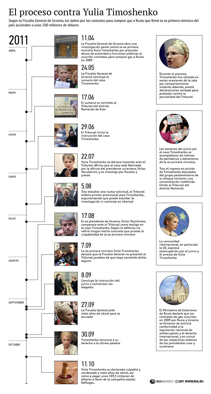 El proceso contra Yulia Timoshenko