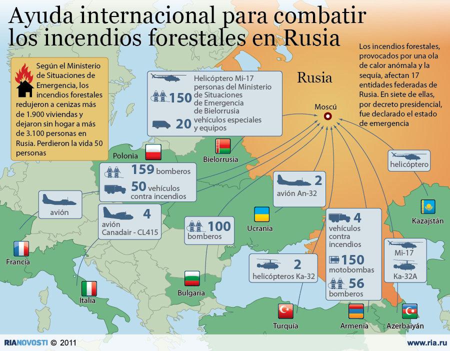 Ayuda internacional para combatir los incendios forestales en Rusia