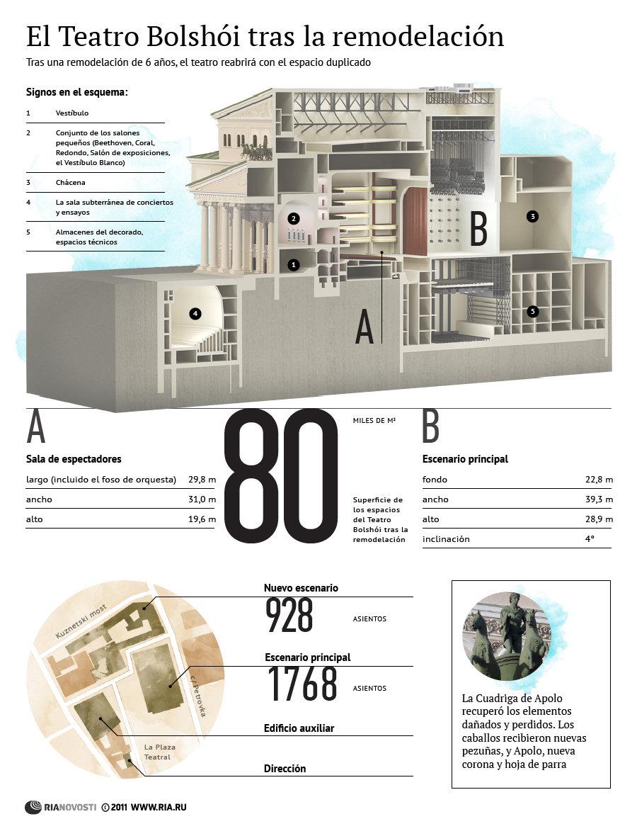 El Teatro Bolshoi tras la remodelación