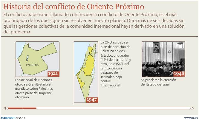 Historia del conflicto de Oriente Próximo - Sputnik Mundo