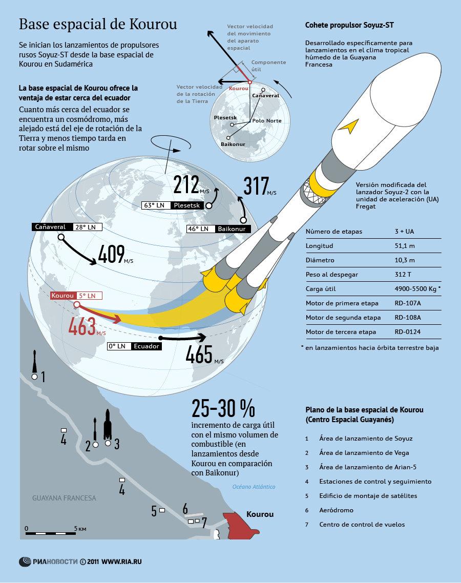 Base espacial de Kourou - Sputnik Mundo