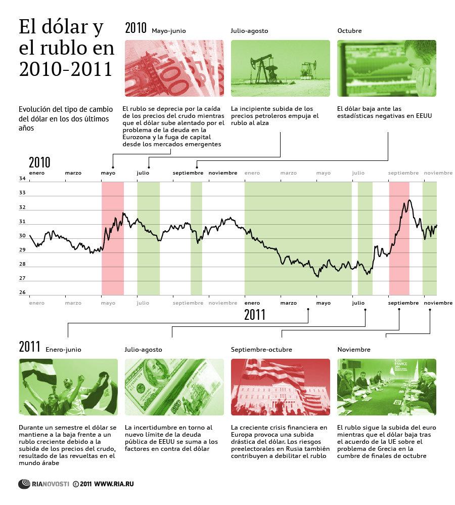 El dólar y el rublo en 2010-2011