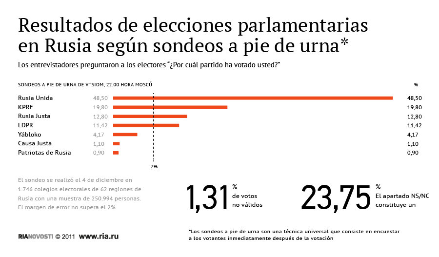Exit - Resultados de elecciones parlamentarias en Rusia según sondeos a pie de urna*