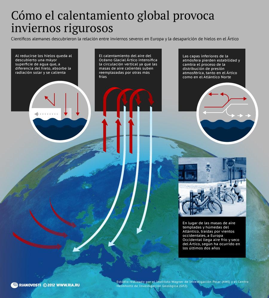 Las causas del frío anómalo en Europa