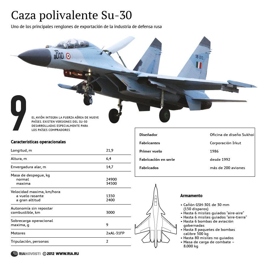 Caza polivalente Su-30