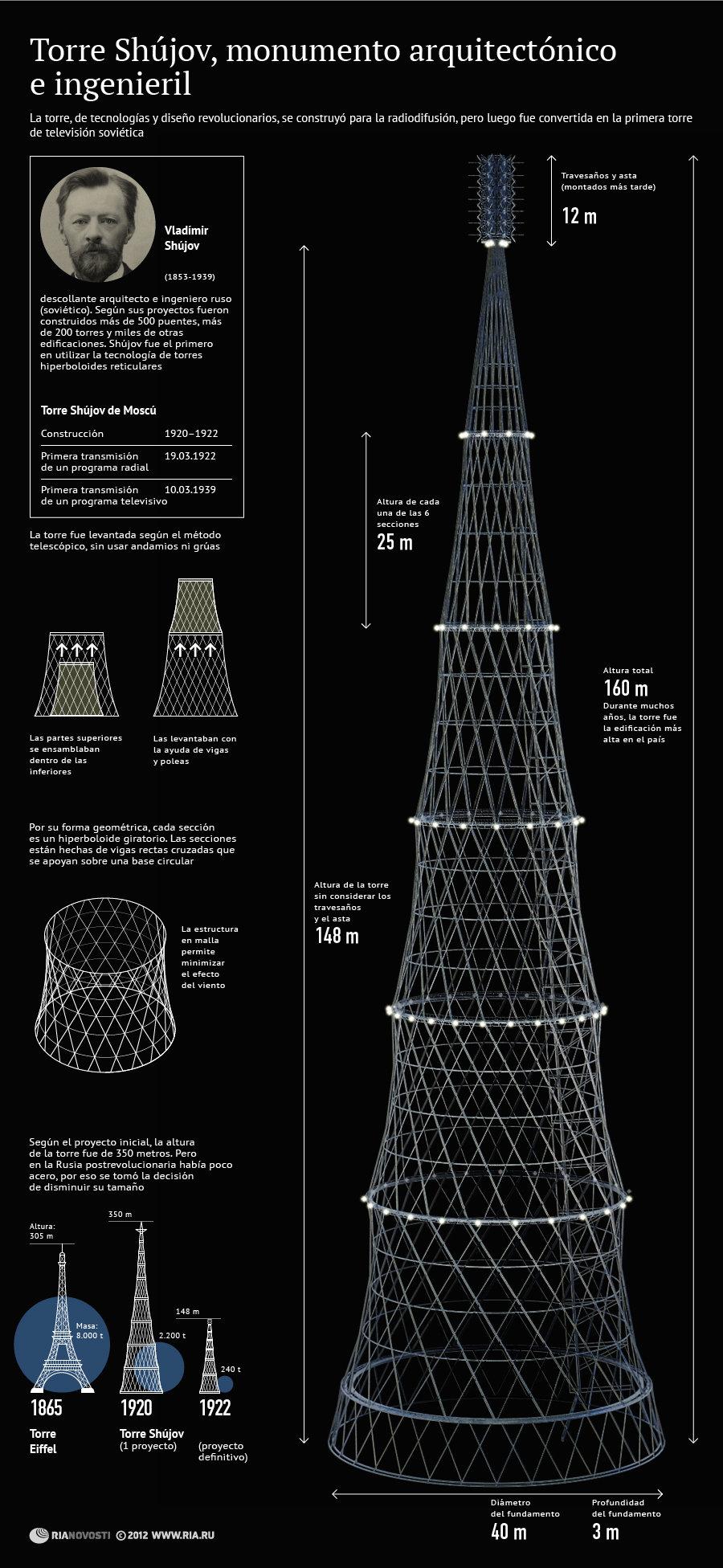 Torre Shújov, portento de la ingeniería de comienzos del siglo XX