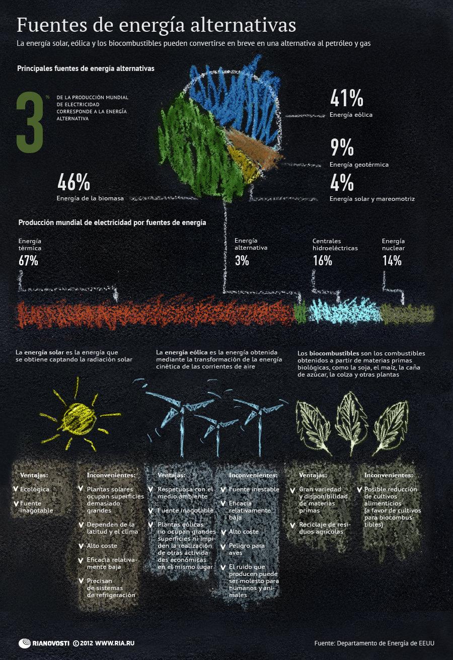 Fuentes de energía alternativas