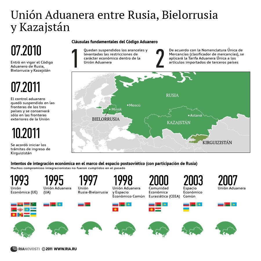 Unión Aduanera entre Rusia, Bielorrusia y Kazajstán