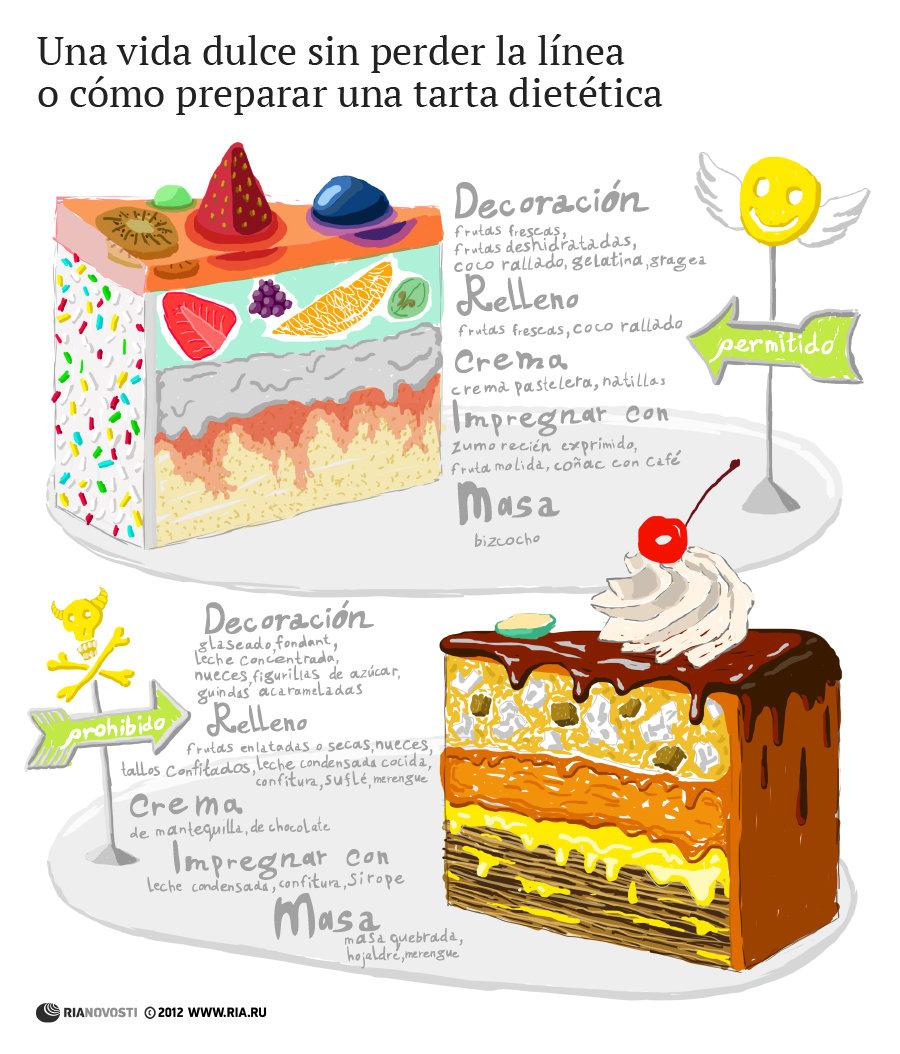 Una vida dulce sin perder la línea o cómo preparar una tarta dietética