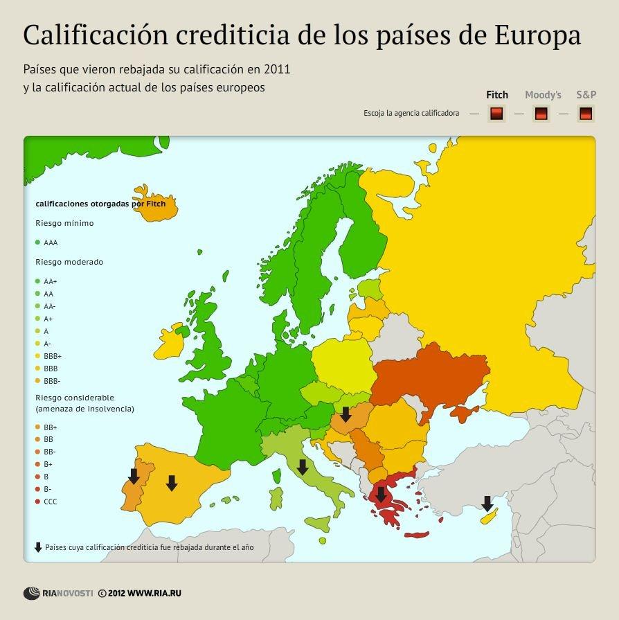 Calificación crediticia de los países de Europa
