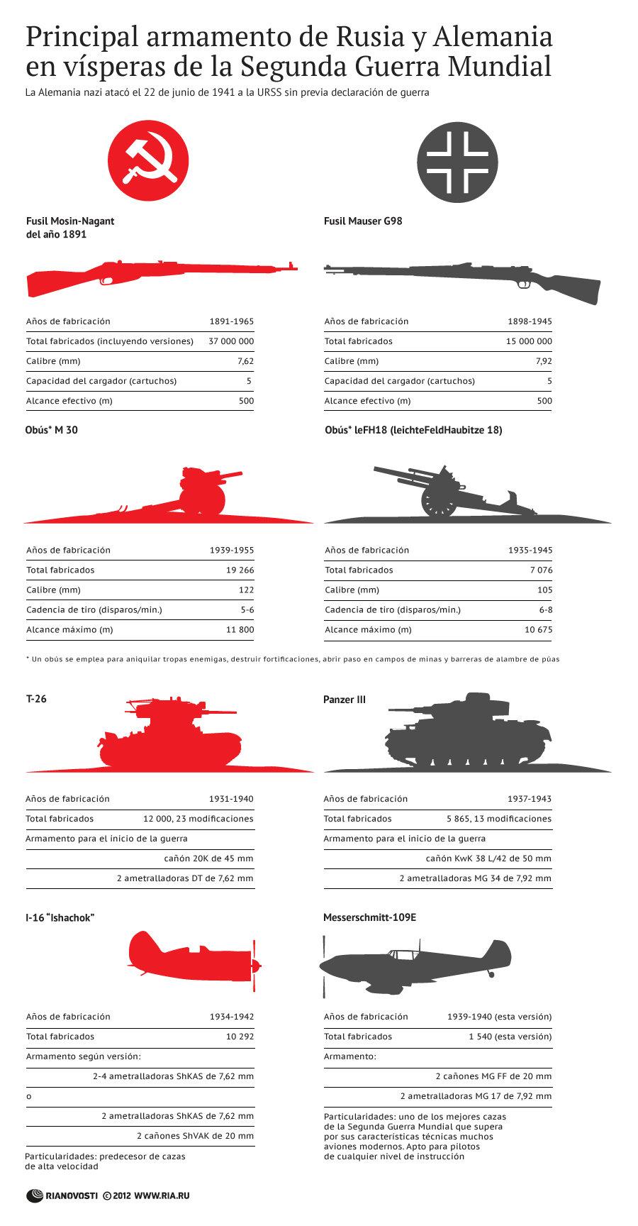 Principal armamento de Rusia y Alemania en vísperas de la Segunda Guerra Mundial
