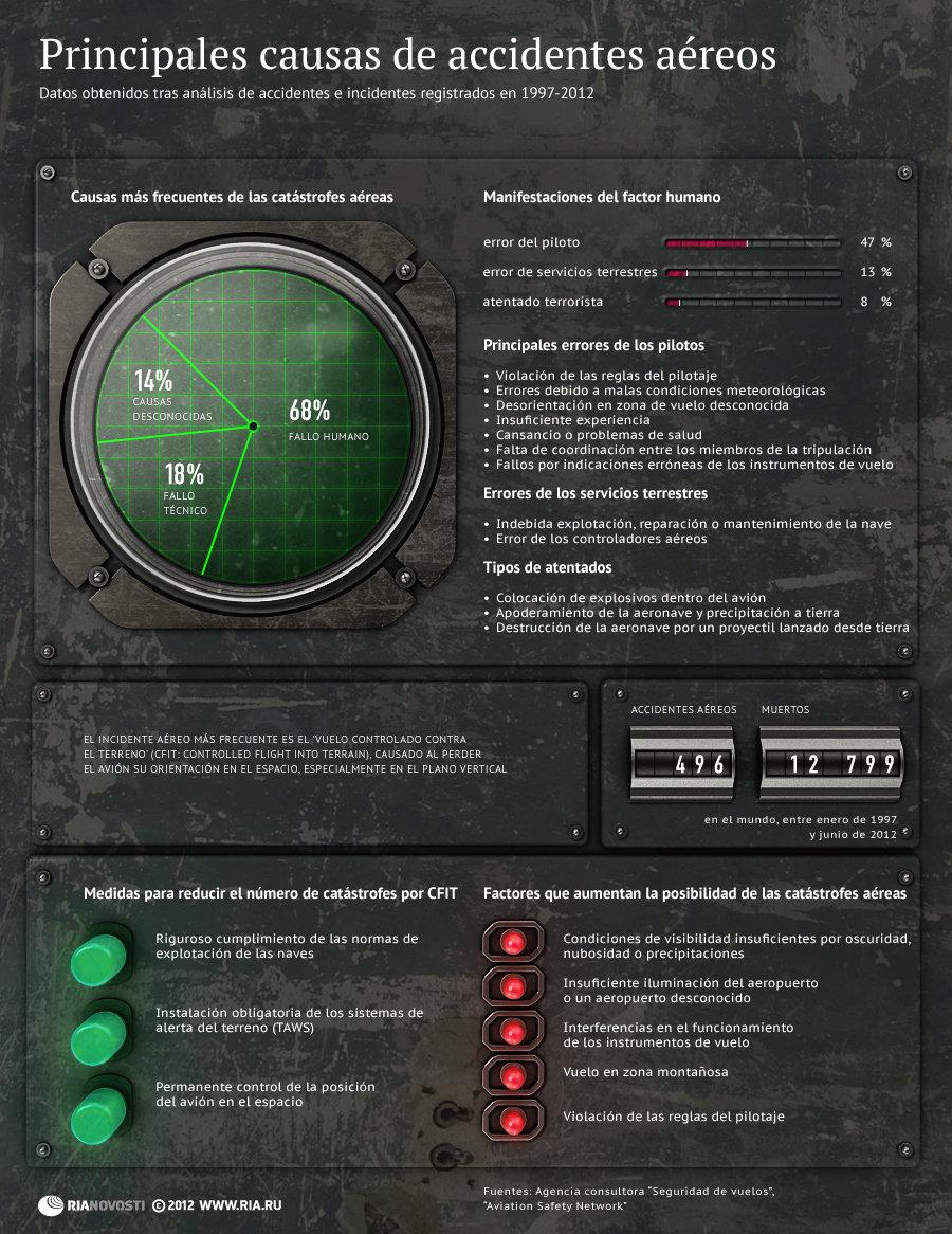 Principales causas de accidentes aéreos - Sputnik Mundo