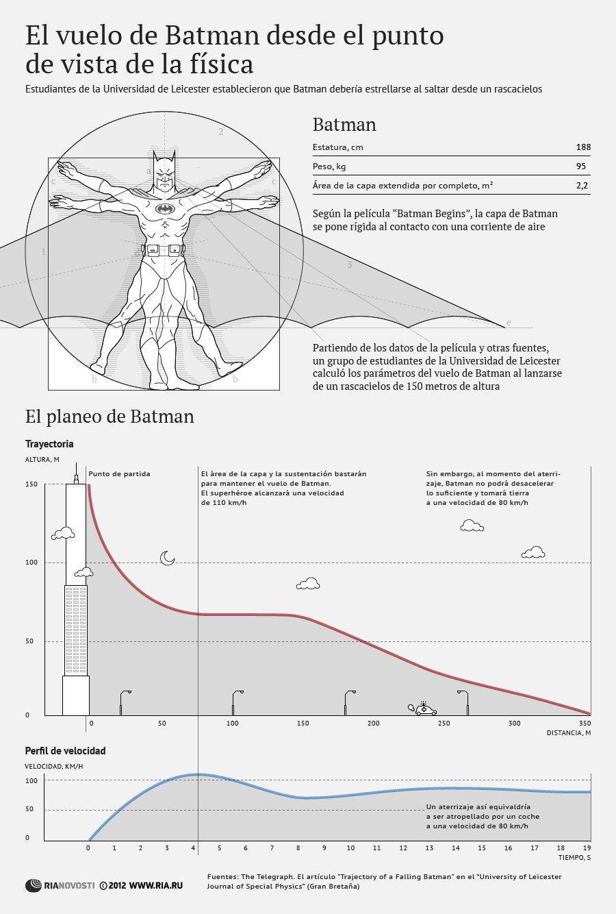 El vuelo de Batman desde el punto de vista de la física