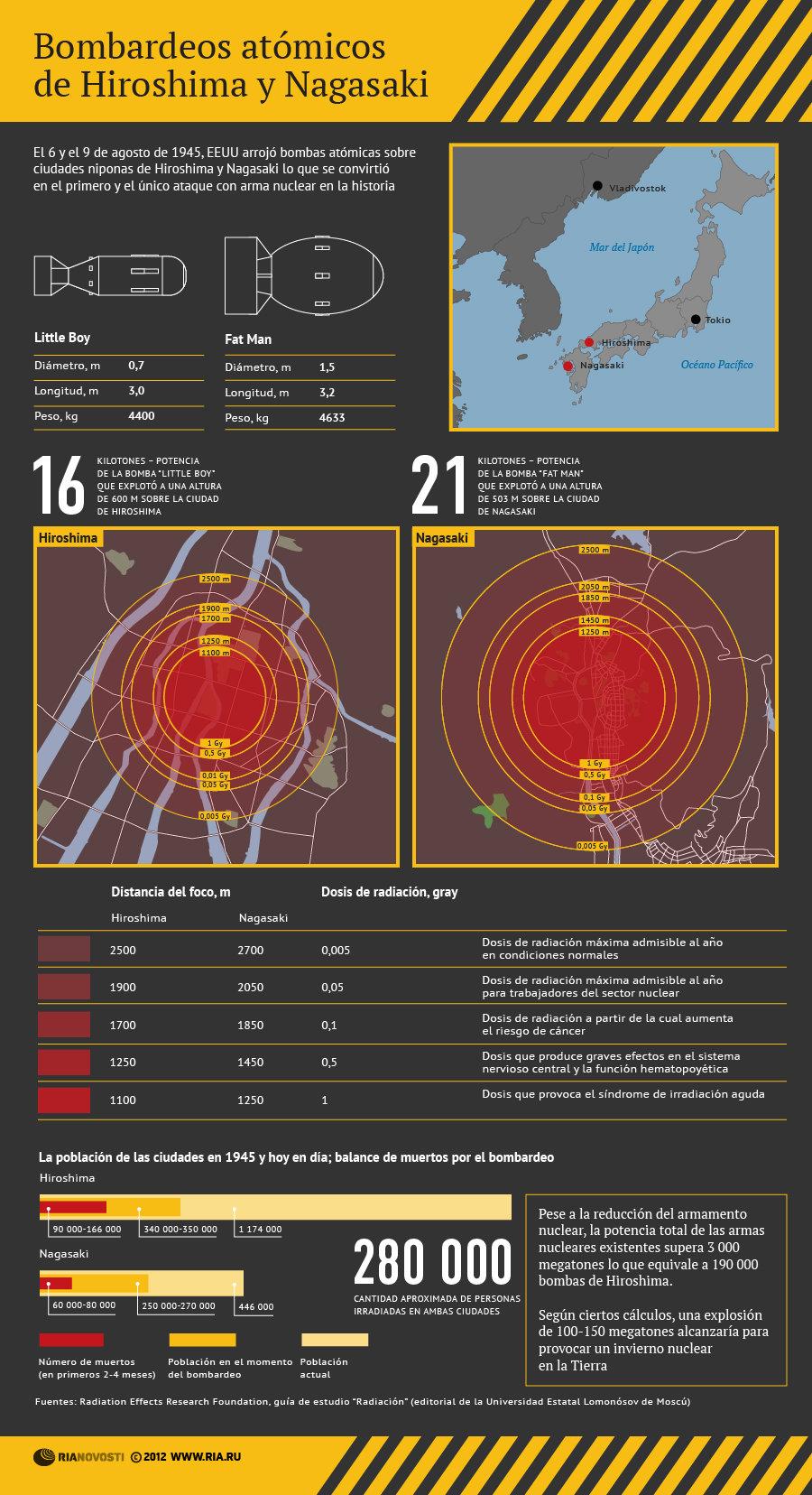 Bombardeos atómicos de Hiroshima y Nagasaki - Sputnik Mundo