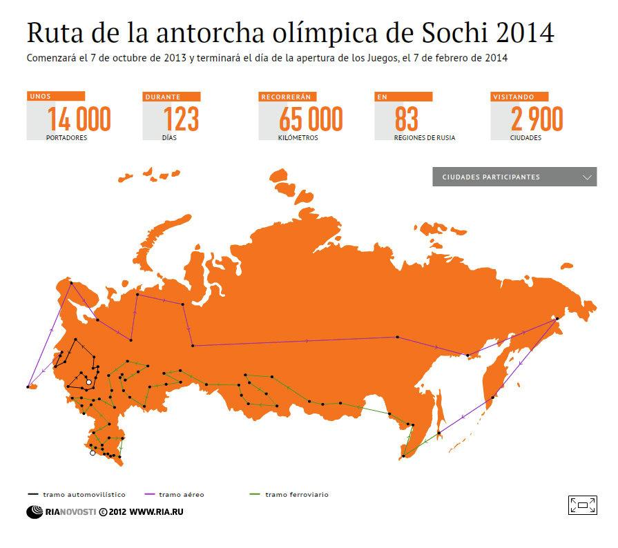 Ruta de la antorcha olímpica de Sochi 2014