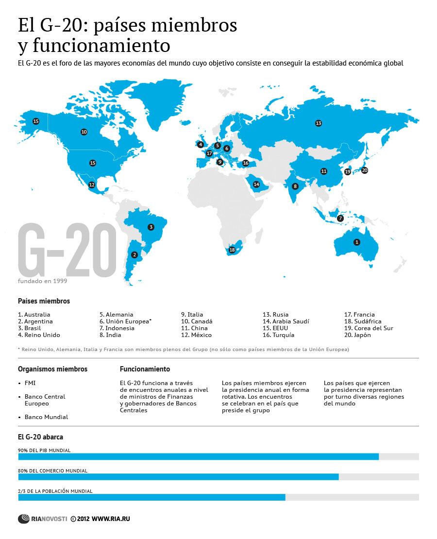 El G-20: países miembros y funcionamiento