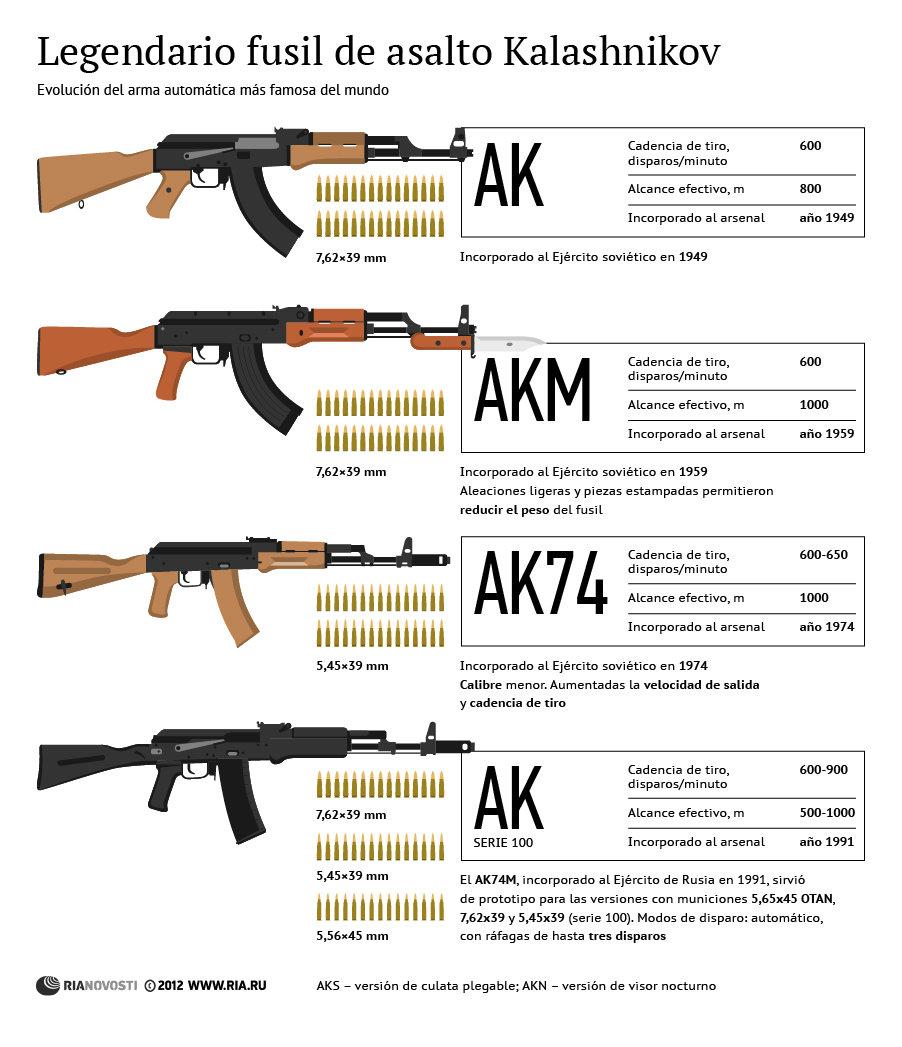 Legendario fusil de asalto Kalashnikov - Sputnik Mundo