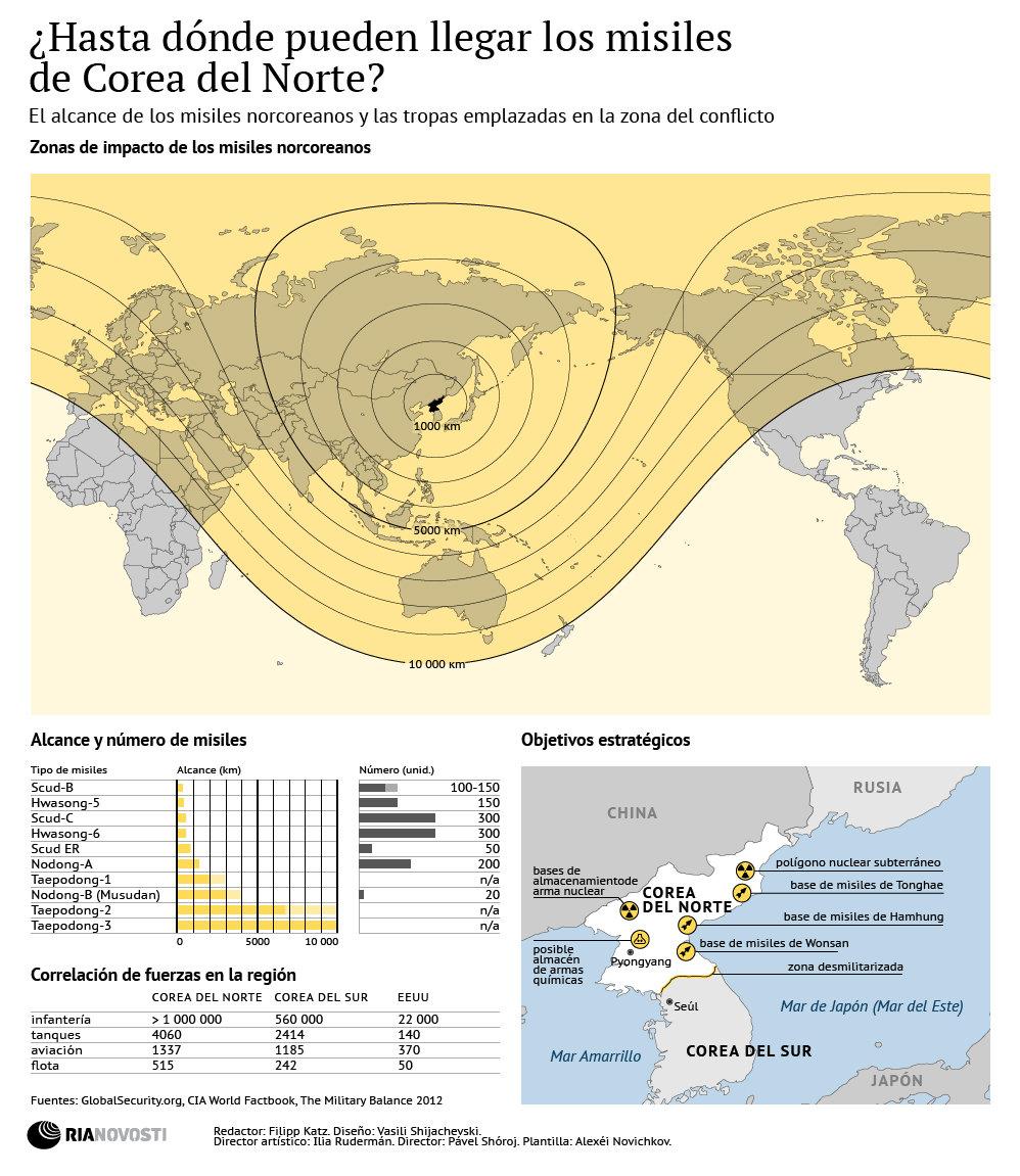 ¿Hasta dónde pueden llegar los misiles de Corea del Norte?