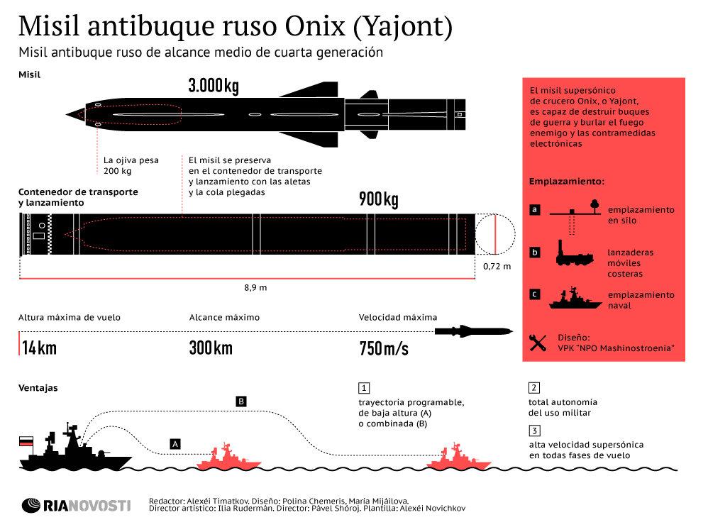 Resultado de imagen para misil Onix