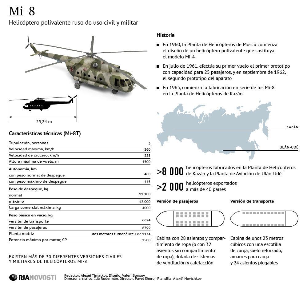 Helicóptero ruso Mi-8 - Sputnik Mundo