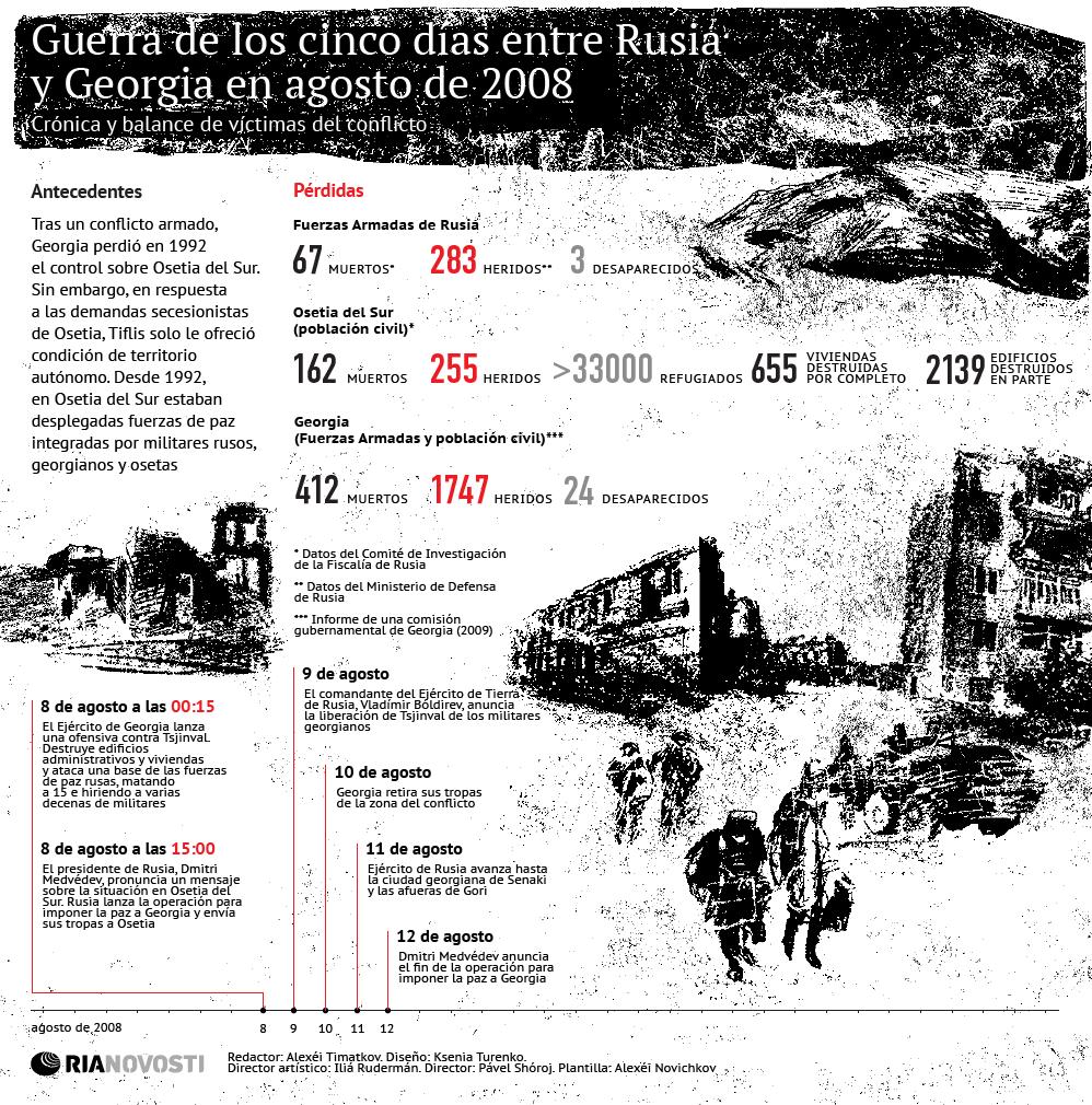 Guerra de los cinco días entre Rusia y Georgia en agosto de 2008 - Sputnik Mundo