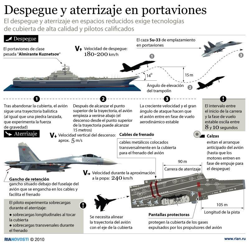 Despegue y aterrizaje en portaviones