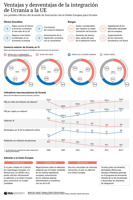 Ventajas y desventajas de la integración de Ucrania a la UE - Sputnik Mundo