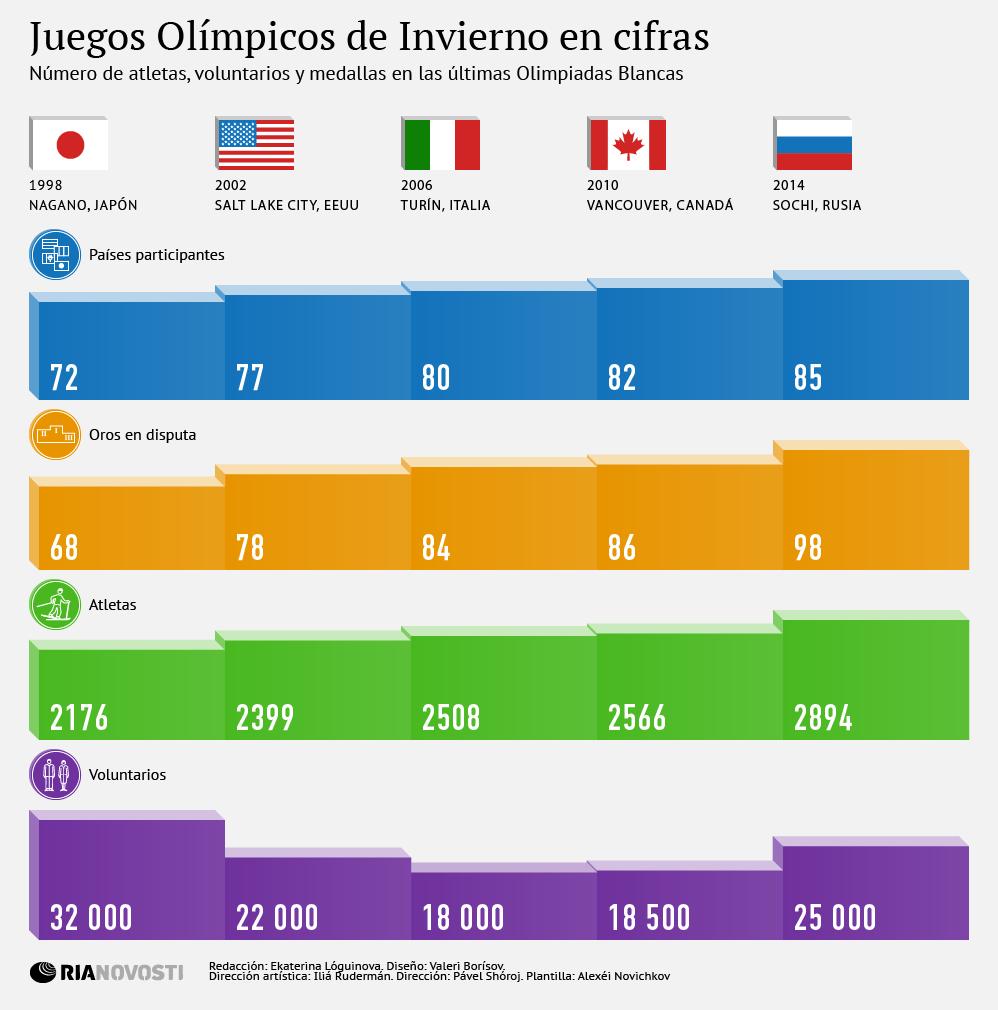 Juegos Olímpicos de Invierno en cifras