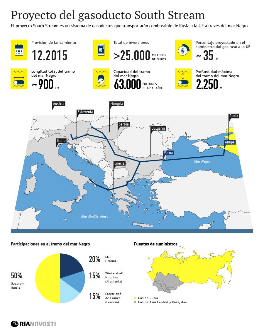 Proyecto del gasoducto South Stream - Sputnik Mundo