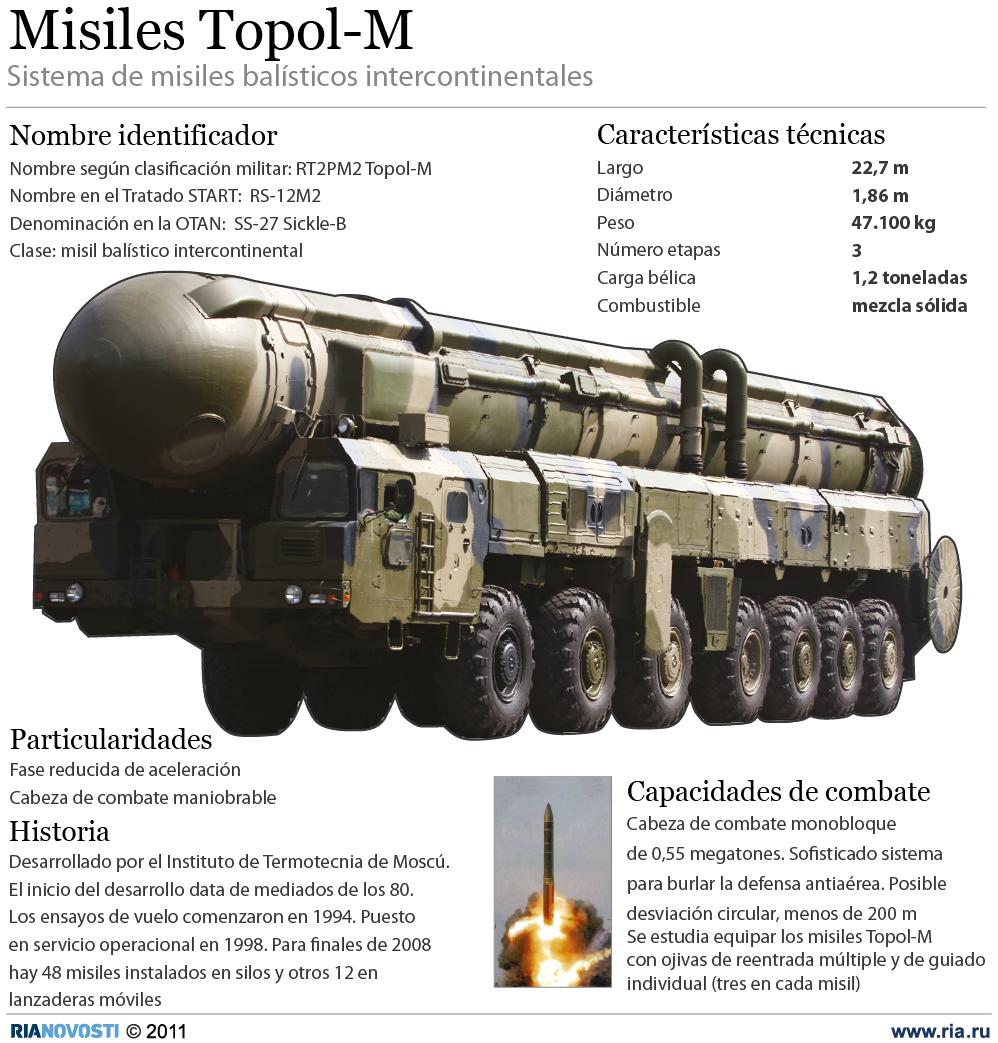 Misil balístico intercontinental Topol-M - Sputnik Mundo