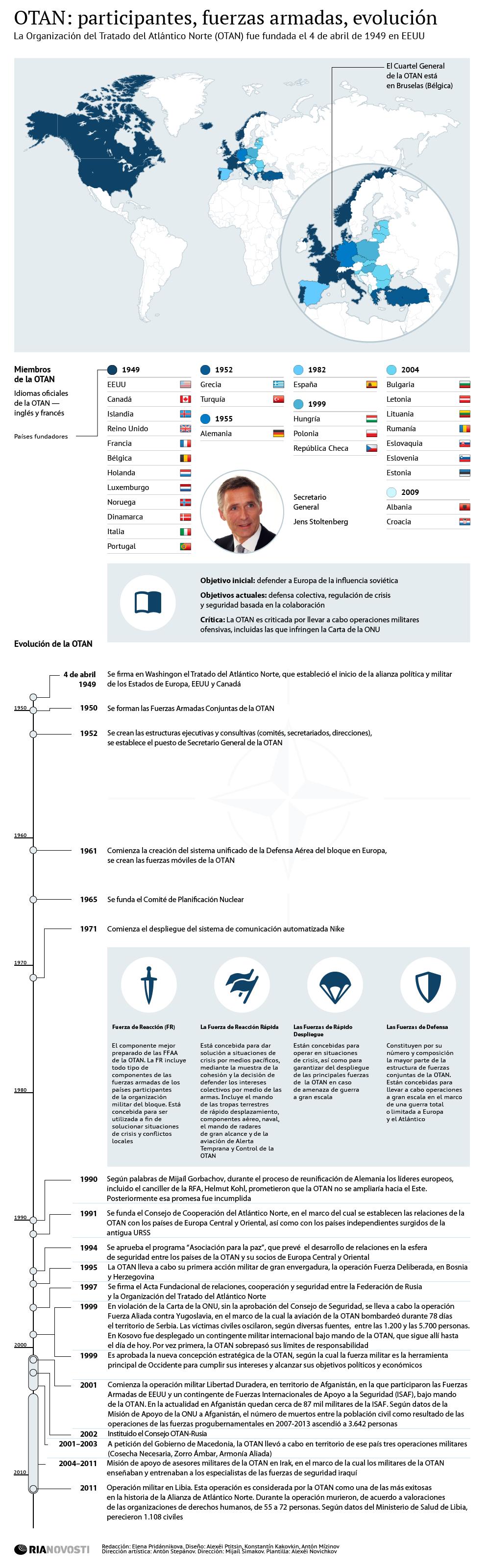 OTAN: participantes, fuerzas armadas, evolución - Sputnik Mundo