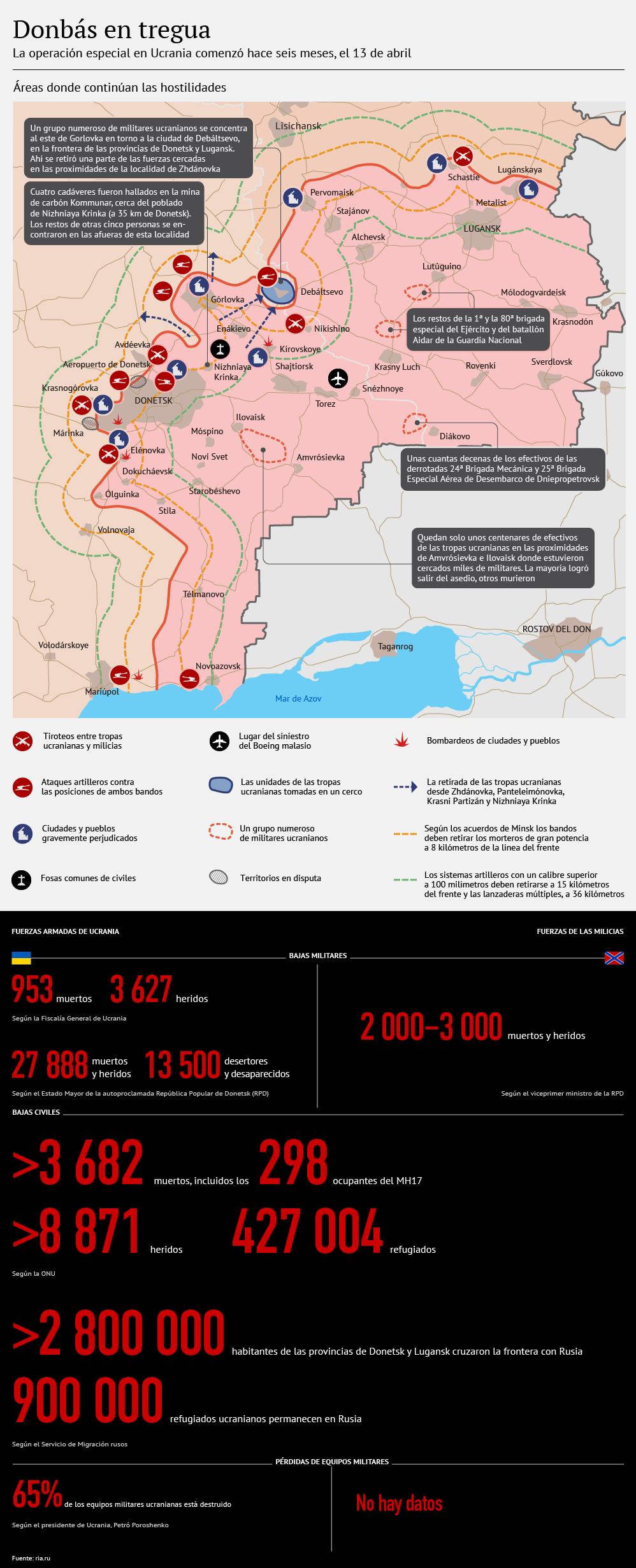 Donbás tras seis meses de operación especial - Sputnik Mundo