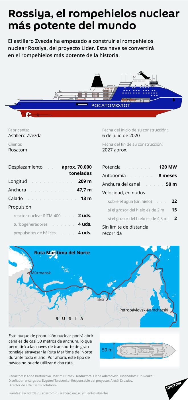 El rompehielos nuclear más potente del mundo, al detalle - Sputnik Mundo
