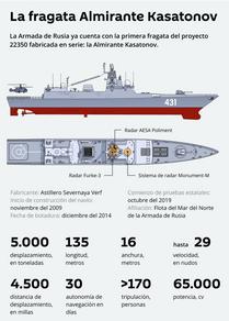 Almirante Kasatonov: la fragata rusa de nueva generación