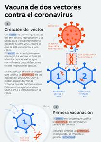La vacuna rusa contra el COVID-19, en detalle