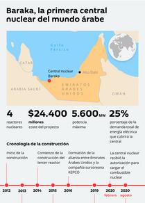 Baraka, la primera central nuclear del mundo árabe