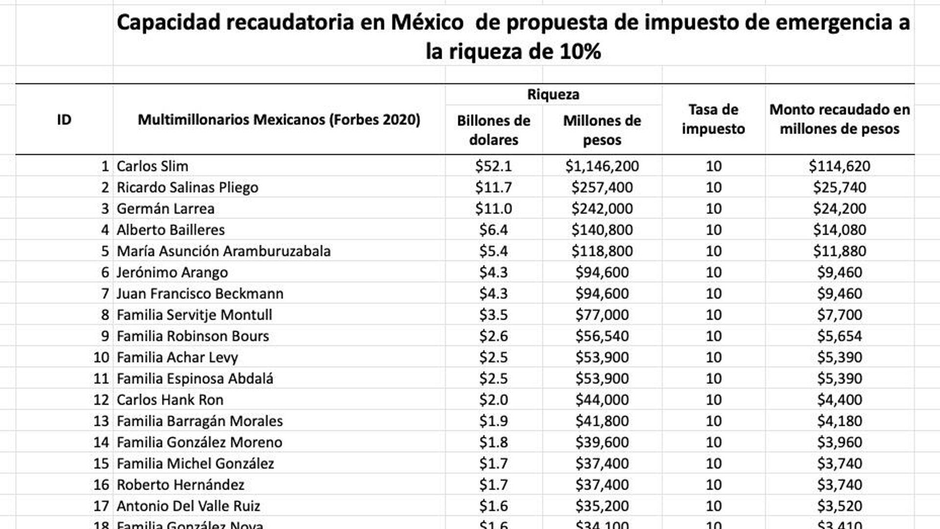 Capacidad recaudatoria en México de propuesta de impuesto de emergencia a la riqueza de 10% - Sputnik Mundo, 1920, 16.04.2021