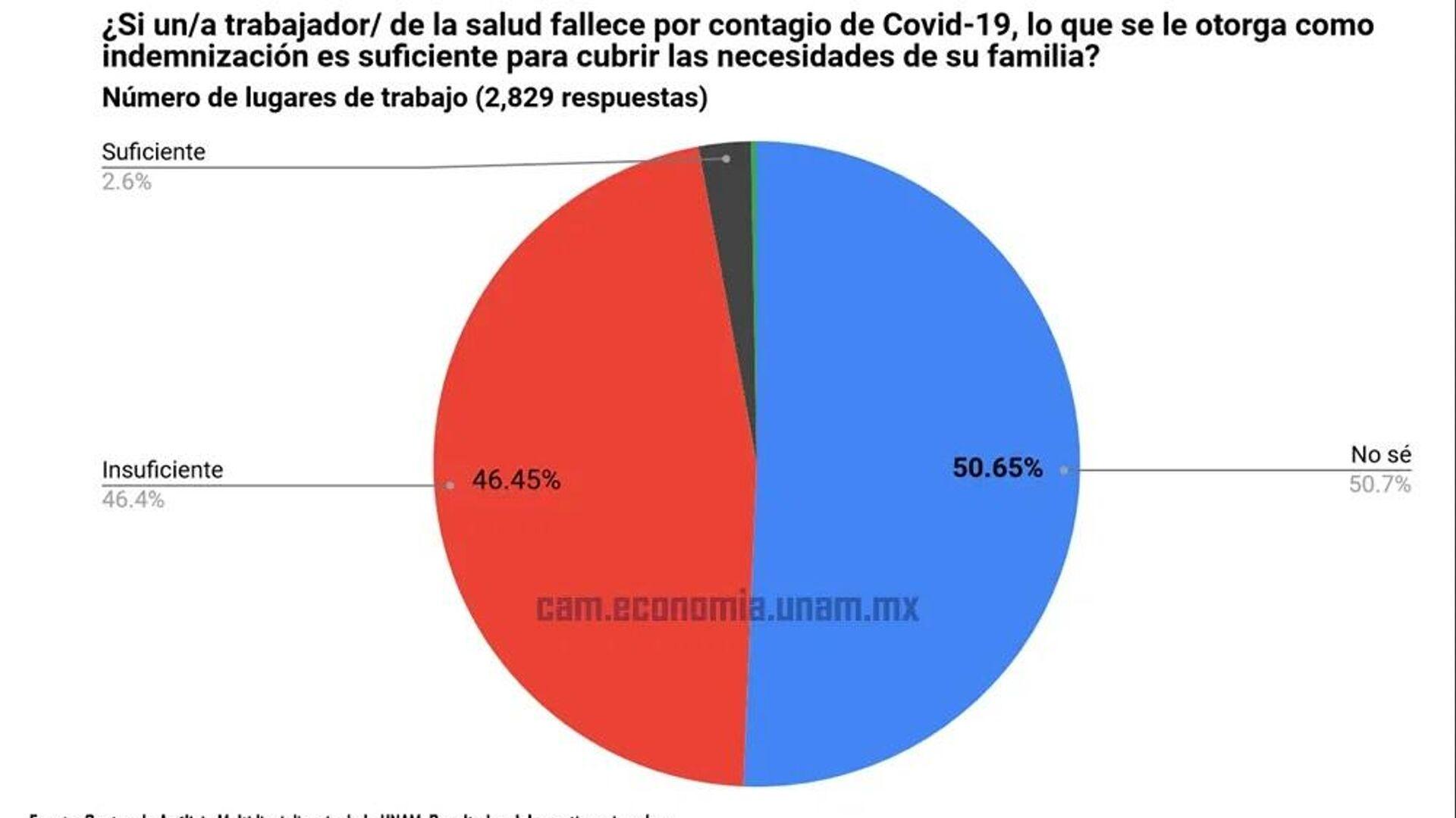 Restulados del Cuestionario sobre condiciones laborales de los trabajadores de la salud en México durante la pandemia por el COVID-19 - Sputnik Mundo, 1920, 21.04.2021