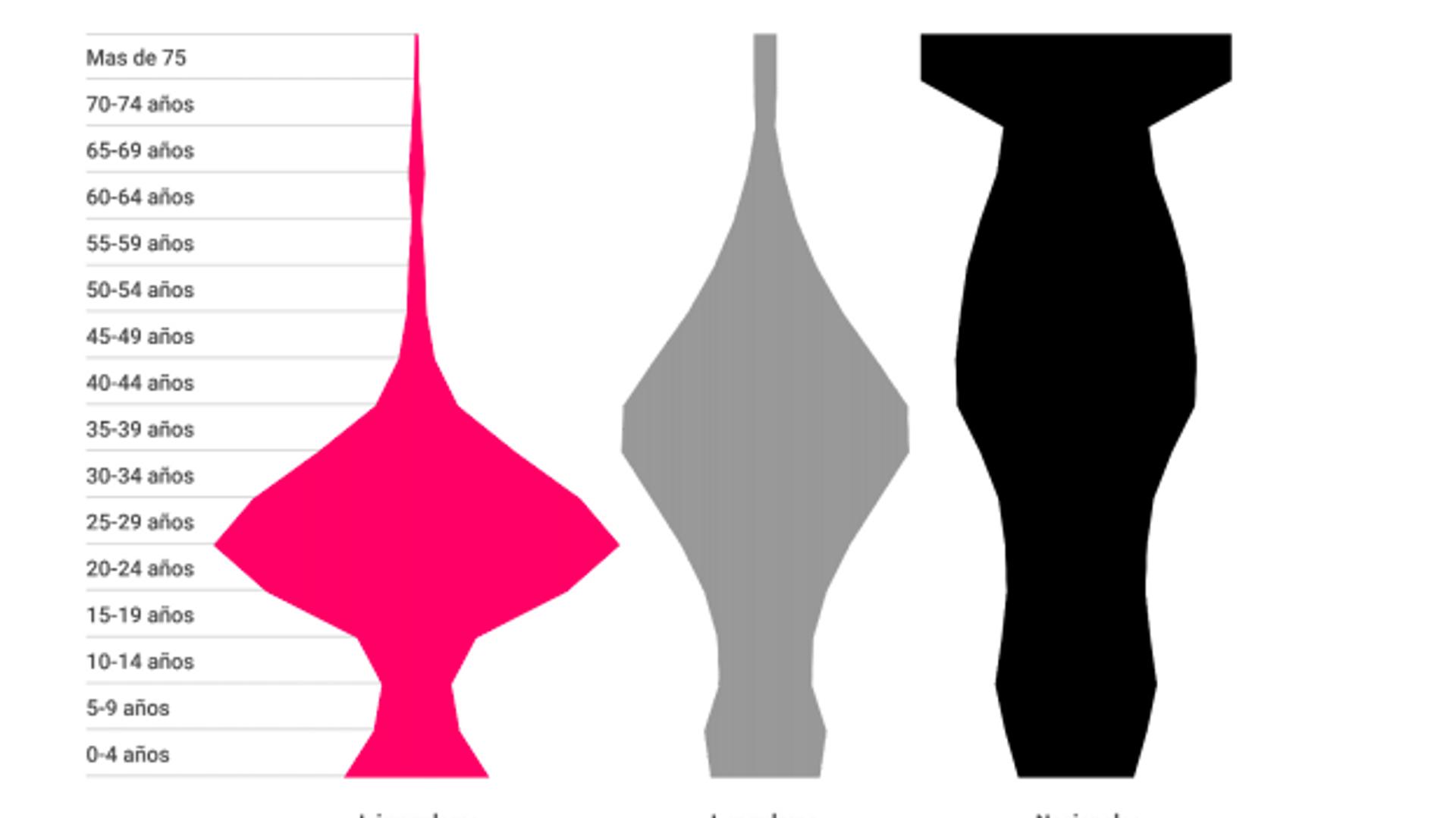 Distribución por edad de los diferentes grupos de población - Sputnik Mundo, 1920, 19.05.2021