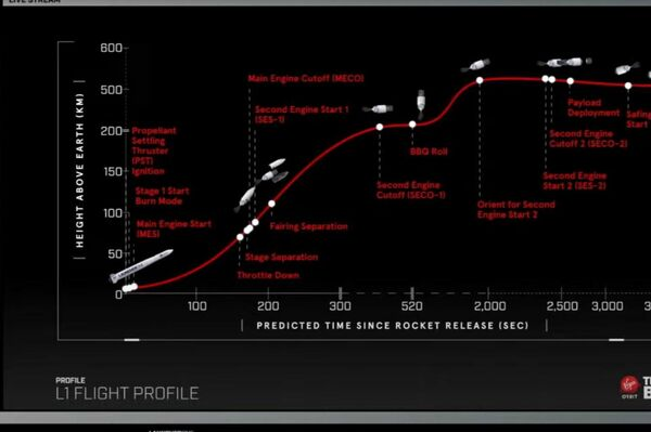 Perfil de vuelo del cohete L1 lanzado por Virgin Orbit - Sputnik Mundo