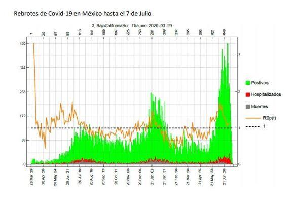 Curva de contagios con COVID-19 de Baja California Sur - Sputnik Mundo