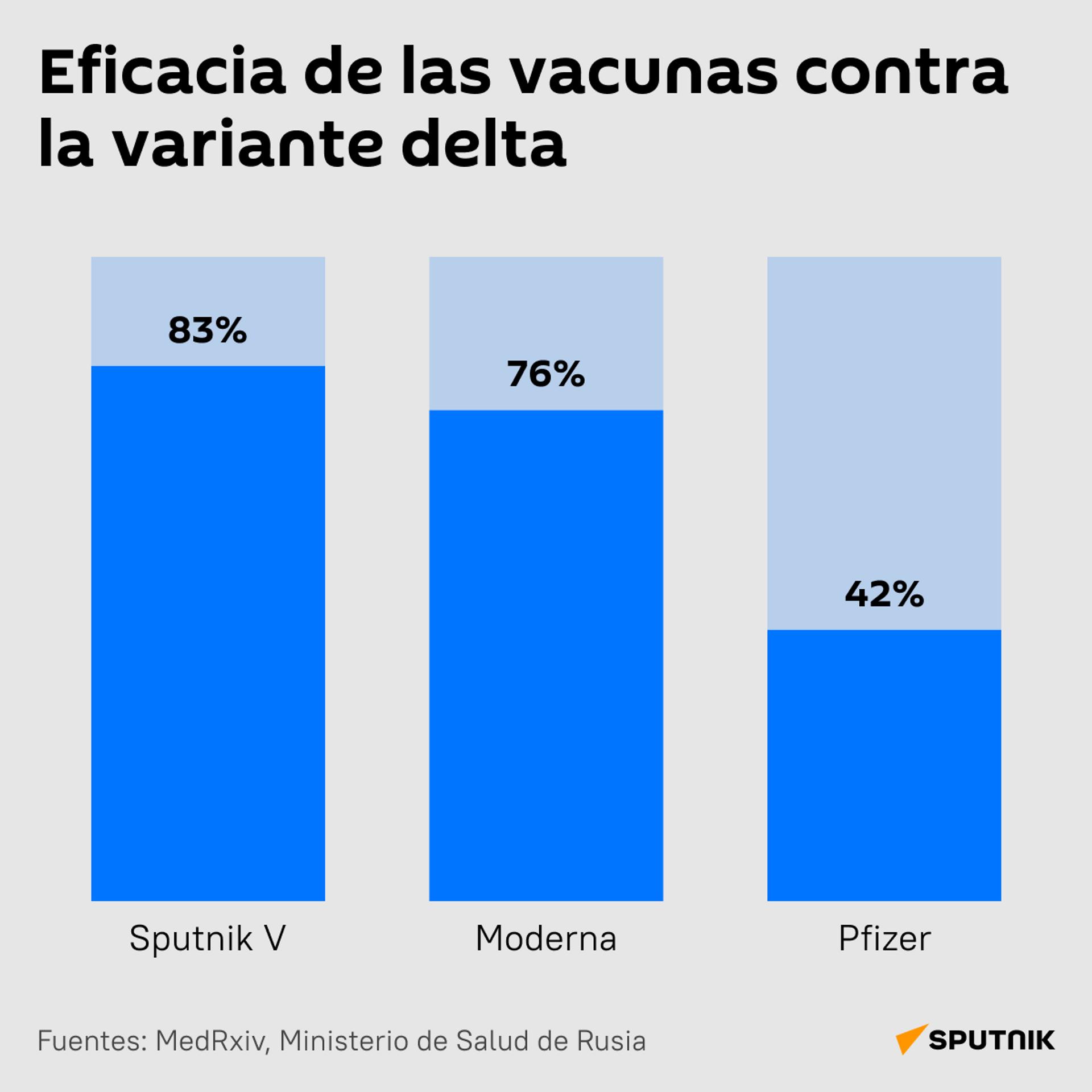 Eficacia de las vacunas contra la variante delta - Sputnik Mundo, 1920, 18.08.2021