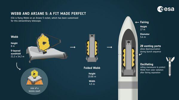 El cohete Ariane 5, que llevará al espacio al telescopio James Webb - Sputnik Mundo