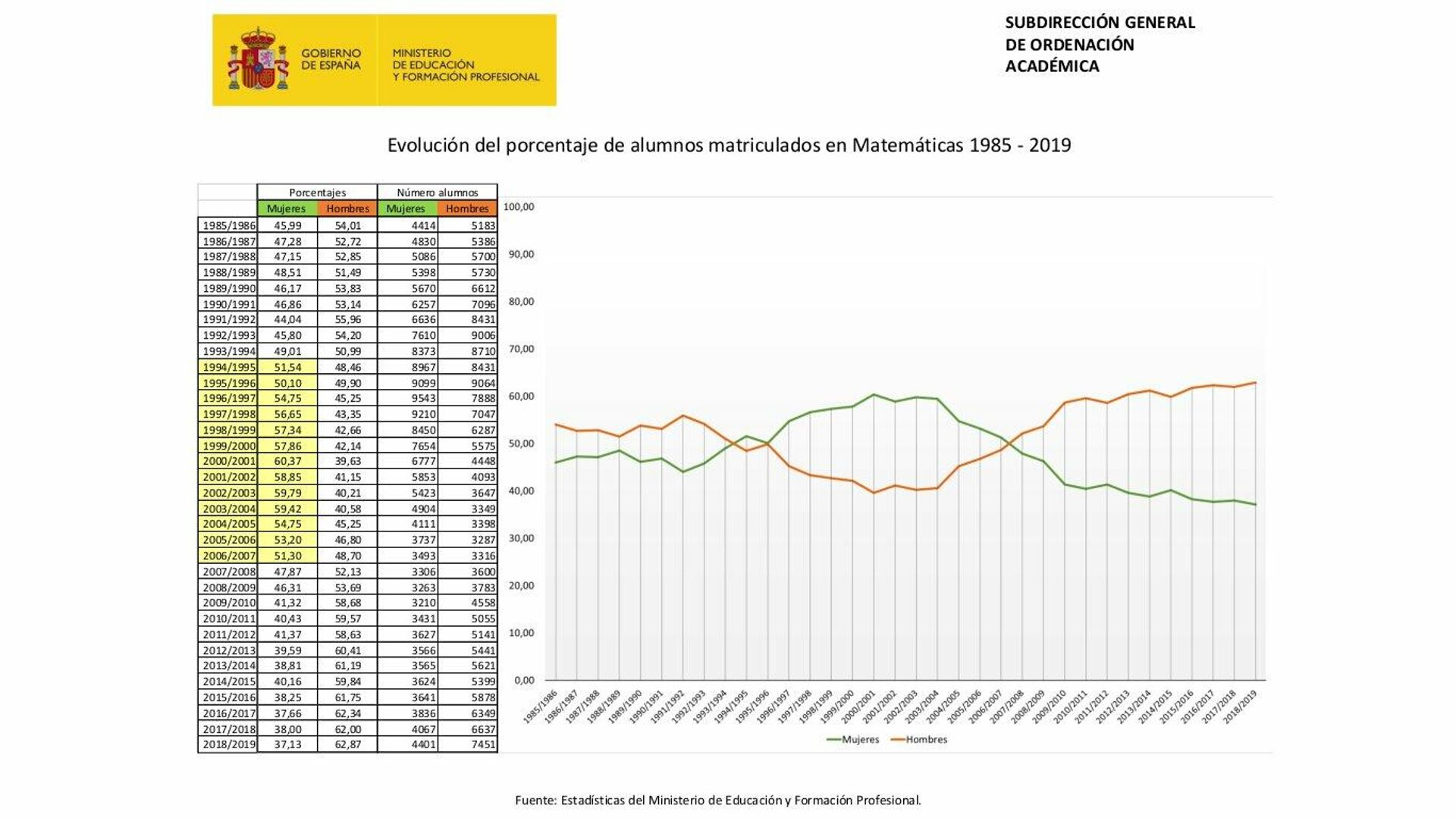 Evolución de alumnos matriculados en Matemáticas 1985–2018. La línea verde son las mujeres, la naranja, los hombres - Sputnik Mundo, 1920, 06.09.2021