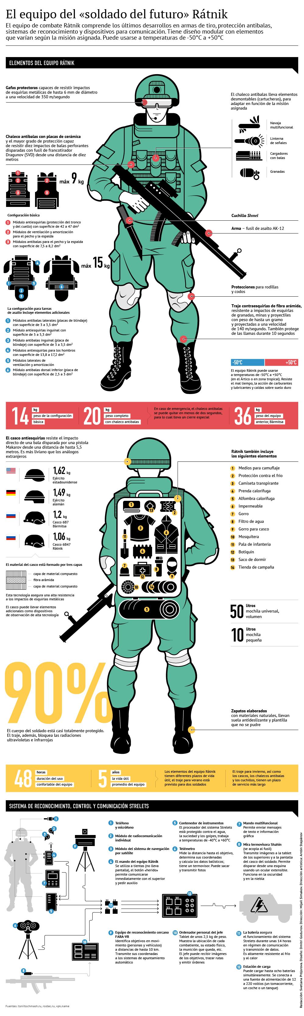 El equipo de combate Rátnik, vestuario para hombres 'de verdad'