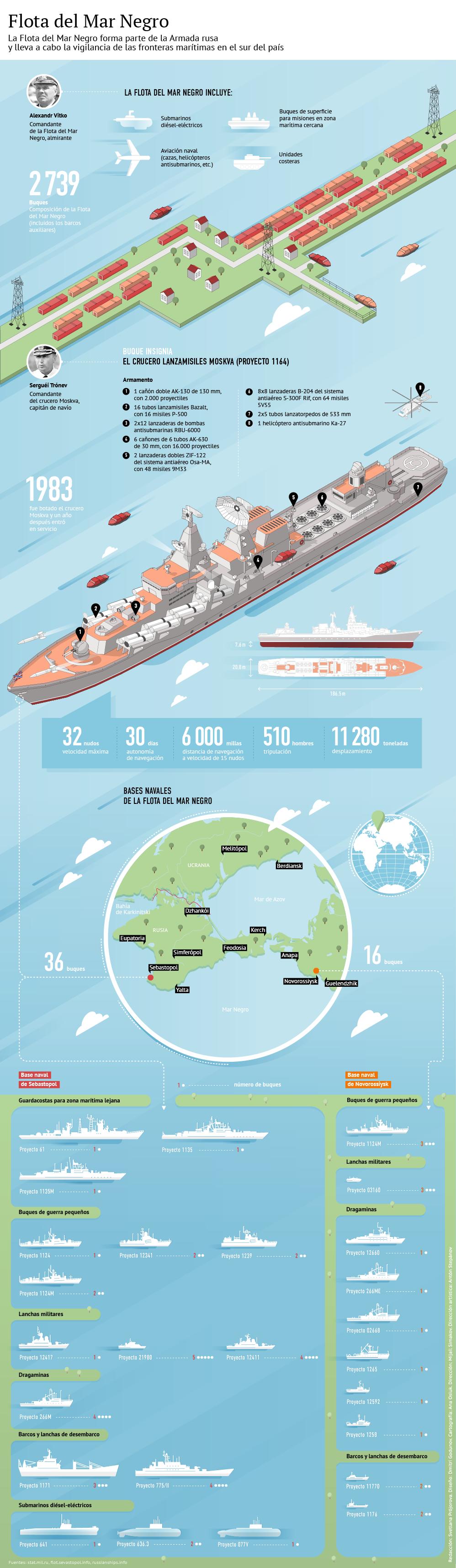 La Flota del Mar Negro y su buque insignia