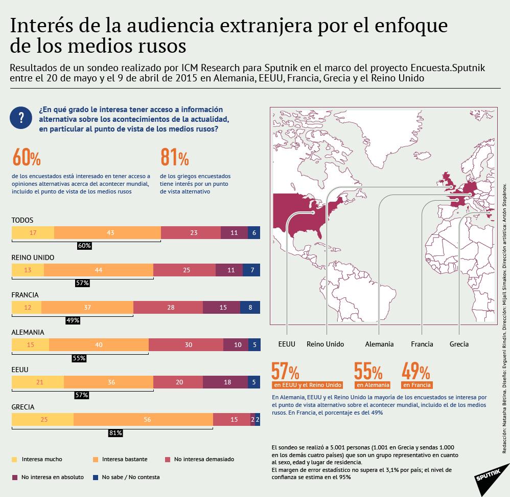 Interés de la audiencia extranjera por el enfoque de los medios rusos