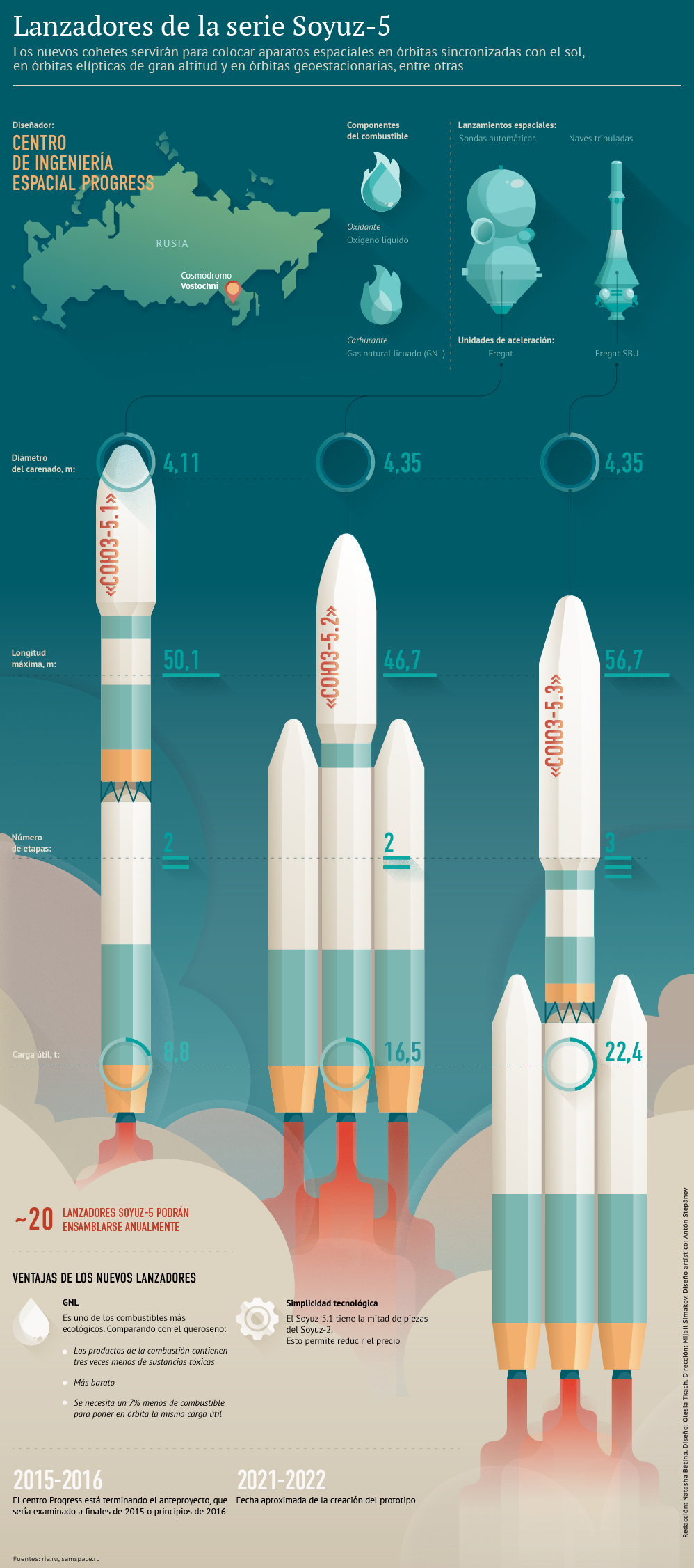 Lanzadores de la serie Soyuz-5