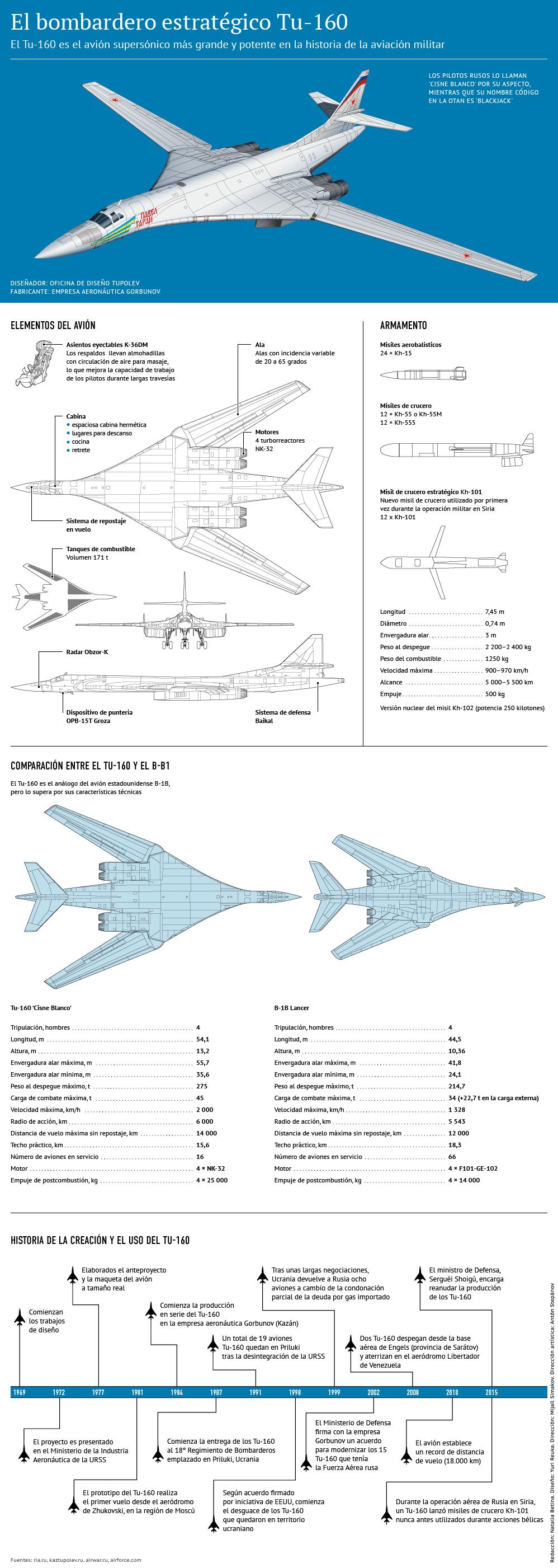 El bombardero estratégico Tu-160
